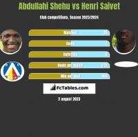 Abdullahi Shehu vs Henri Saivet h2h player stats