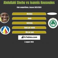 Abdullahi Shehu vs Ioannis Kousoulos h2h player stats
