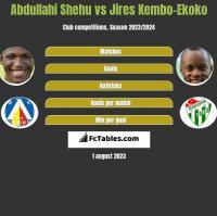 Abdullahi Shehu vs Jires Kembo-Ekoko h2h player stats