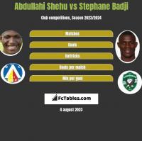 Abdullahi Shehu vs Stephane Badji h2h player stats