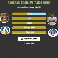 Abdullahi Shehu vs Tunay Torun h2h player stats