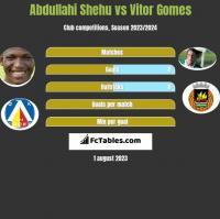 Abdullahi Shehu vs Vitor Gomes h2h player stats
