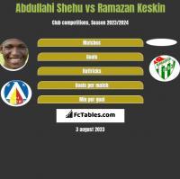 Abdullahi Shehu vs Ramazan Keskin h2h player stats