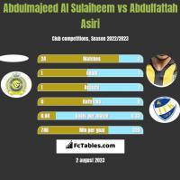 Abdulmajeed Al Sulaiheem vs Abdulfattah Asiri h2h player stats