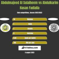 Abdulmajeed Al Sulaiheem vs Abdulkarim Hasan Fadlalla h2h player stats
