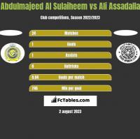 Abdulmajeed Al Sulaiheem vs Ali Assadalla h2h player stats