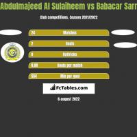 Abdulmajeed Al Sulaiheem vs Babacar Sarr h2h player stats