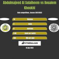 Abdulmajeed Al Sulaiheem vs Boualem Khoukhi h2h player stats