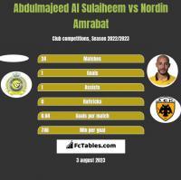 Abdulmajeed Al Sulaiheem vs Nordin Amrabat h2h player stats