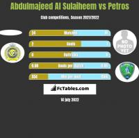 Abdulmajeed Al Sulaiheem vs Petros h2h player stats