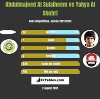Abdulmajeed Al Sulaiheem vs Yahya Al Shehri h2h player stats