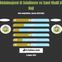 Abdulmajeed Al Sulaiheem vs Sami Khalil Al Najl h2h player stats