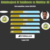 Abdulmajeed Al Sulaiheem vs Mukhtar Ali h2h player stats