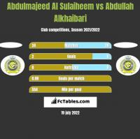 Abdulmajeed Al Sulaiheem vs Abdullah Alkhaibari h2h player stats