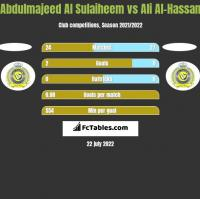 Abdulmajeed Al Sulaiheem vs Ali Al-Hassan h2h player stats