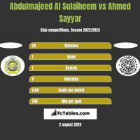 Abdulmajeed Al Sulaiheem vs Ahmed Sayyar h2h player stats