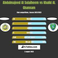 Abdulmajeed Al Sulaiheem vs Khalid AL Ghannam h2h player stats