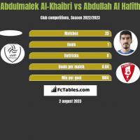 Abdulmalek Al-Khaibri vs Abdullah Al Hafith h2h player stats