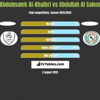 Abdulmalek Al-Khaibri vs Abdullah Al Salem h2h player stats