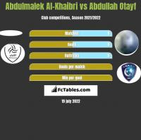 Abdulmalek Al-Khaibri vs Abdullah Otayf h2h player stats