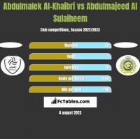 Abdulmalek Al-Khaibri vs Abdulmajeed Al Sulaiheem h2h player stats