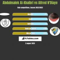 Abdulmalek Al-Khaibri vs Alfred N'Diaye h2h player stats