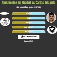 Abdulmalek Al-Khaibri vs Carlos Eduardo h2h player stats