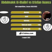 Abdulmalek Al-Khaibri vs Cristian Guanca h2h player stats