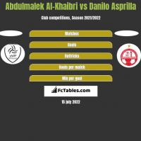 Abdulmalek Al-Khaibri vs Danilo Asprilla h2h player stats