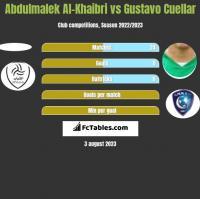 Abdulmalek Al-Khaibri vs Gustavo Cuellar h2h player stats
