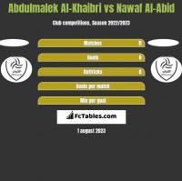 Abdulmalek Al-Khaibri vs Nawaf Al-Abid h2h player stats