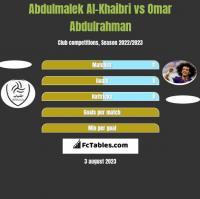 Abdulmalek Al-Khaibri vs Omar Abdulrahman h2h player stats