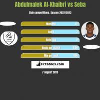 Abdulmalek Al-Khaibri vs Seba h2h player stats