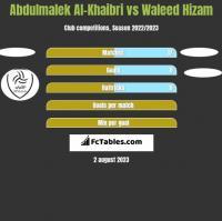 Abdulmalek Al-Khaibri vs Waleed Hizam h2h player stats