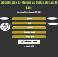 Abdulmalek Al-Khaibri vs Abdulrahman Al Yami h2h player stats