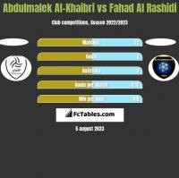 Abdulmalek Al-Khaibri vs Fahad Al Rashidi h2h player stats