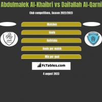 Abdulmalek Al-Khaibri vs Daifallah Al-Qarni h2h player stats