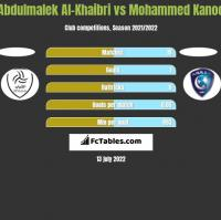 Abdulmalek Al-Khaibri vs Mohammed Kanoo h2h player stats