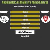 Abdulmalek Al-Khaibri vs Ahmed Ashraf h2h player stats