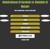 Abdulrahman Al Barakah vs Abdullah Al Mutairi h2h player stats