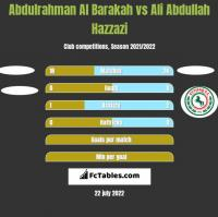 Abdulrahman Al Barakah vs Ali Abdullah Hazzazi h2h player stats