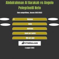 Abdulrahman Al Barakah vs Angelo Pelegrinelli Neto h2h player stats