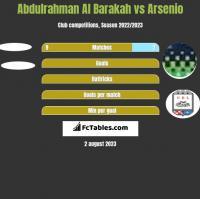 Abdulrahman Al Barakah vs Arsenio h2h player stats
