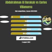 Abdulrahman Al Barakah vs Carlos Villanueva h2h player stats