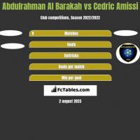 Abdulrahman Al Barakah vs Cedric Amissi h2h player stats