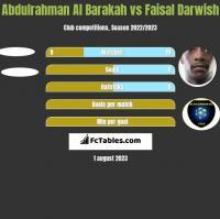 Abdulrahman Al Barakah vs Faisal Darwish h2h player stats