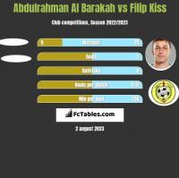 Abdulrahman Al Barakah vs Filip Kiss h2h player stats
