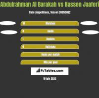 Abdulrahman Al Barakah vs Hassen Jaaferi h2h player stats