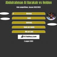 Abdulrahman Al Barakah vs Heldon h2h player stats