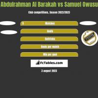 Abdulrahman Al Barakah vs Samuel Owusu h2h player stats